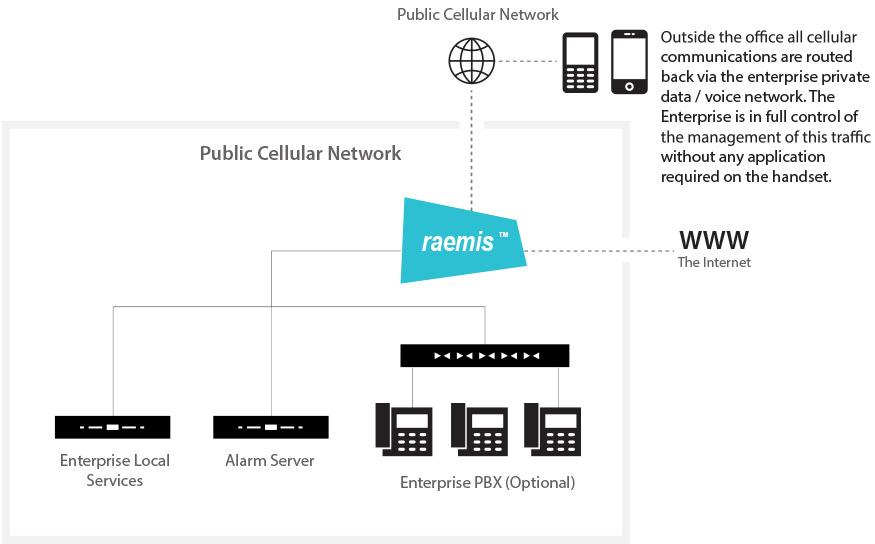 Enterprise communications2