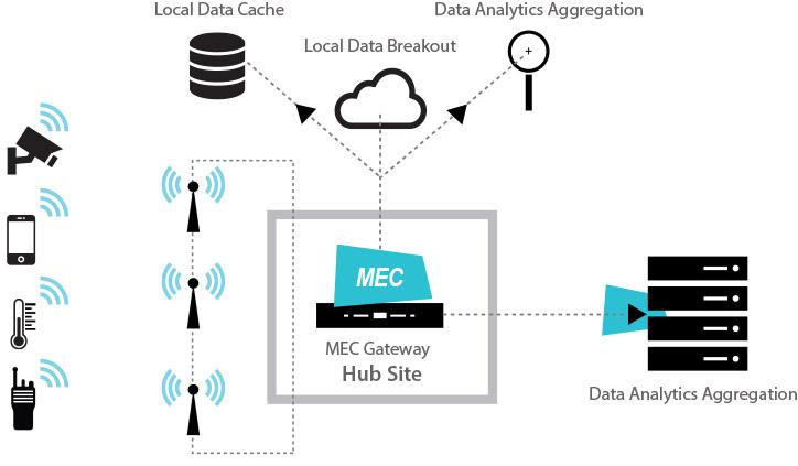 Mobile Edge Communications